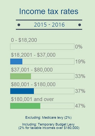Tax rates 2015-16 beat bracket creep