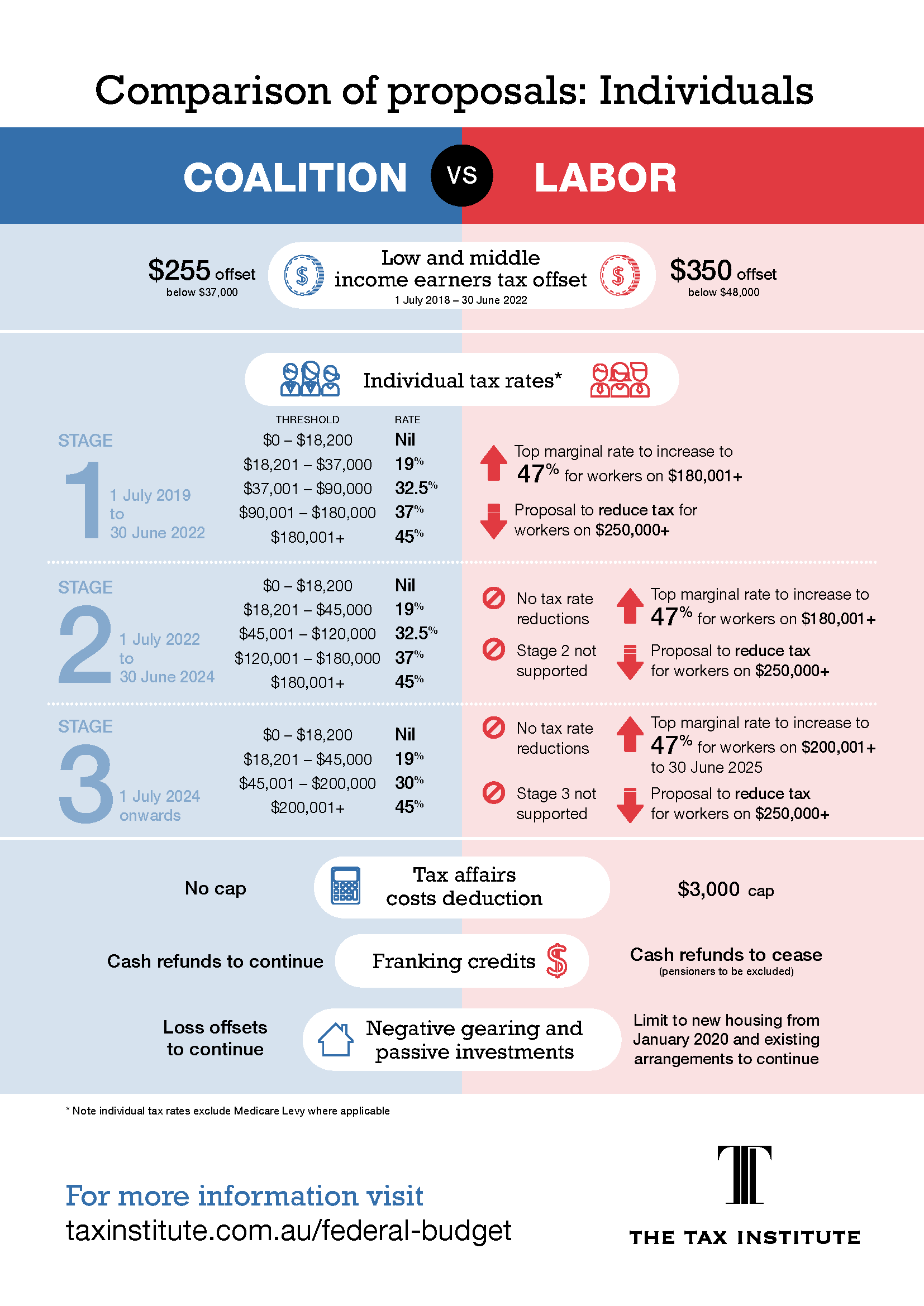 federal election comparisons infographic individuals TTI